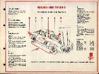 SHELL-Führer für den Tank- und Pflegedienst: Mercedes-Benz Typ 300 SL