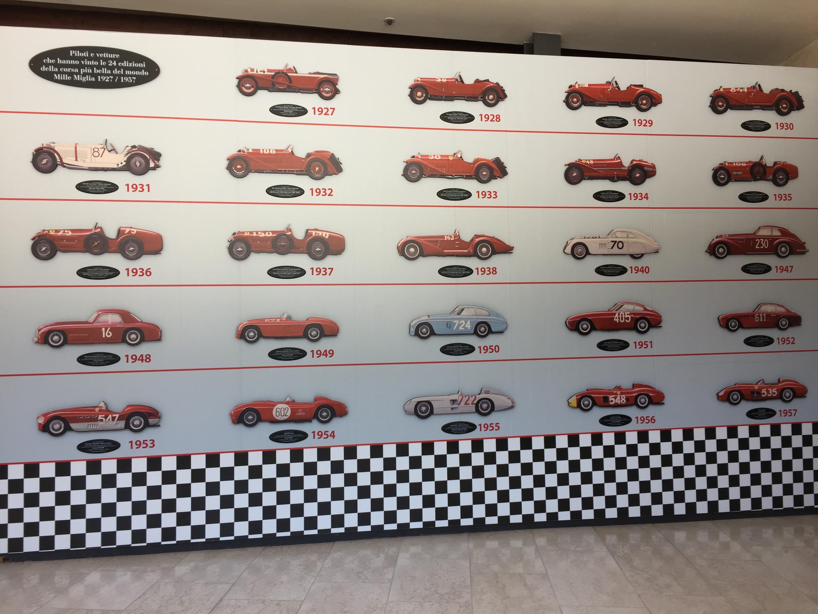 Die Tafel zeigt die jeweiligen Fahrzeugmodelle mit einer Plakette zu den Fahrern die als Sieger in den entsprechenden Jahren das Rennen gewonnen haben.